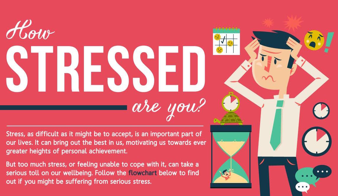 Featured image for Stress Test: How Stressed Are You?