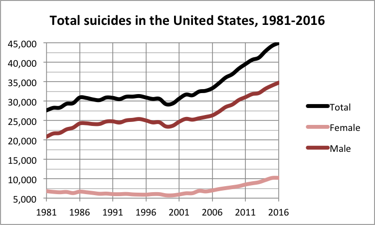 graph of 1981-2016 total suicides in the US